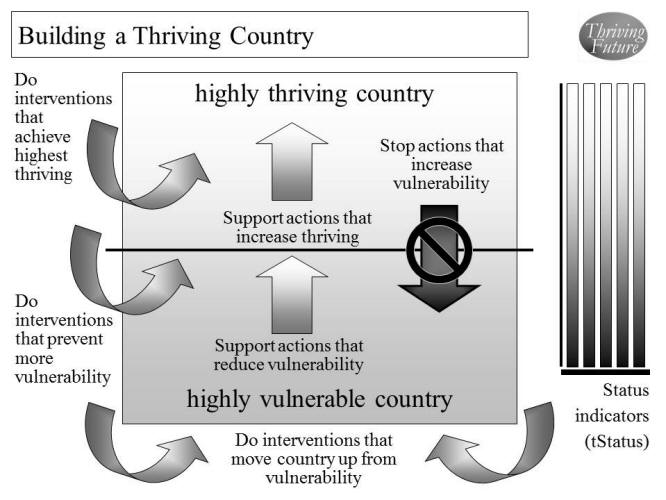 Building a Thriving Country graphic