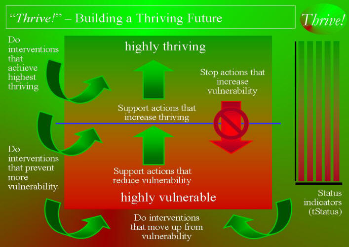 Thrive! - Building a Thriving Future graphic