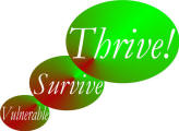 All Thrive Forever Logo
